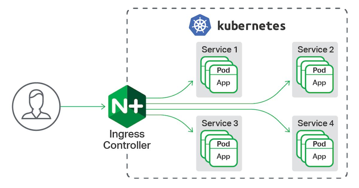 File upload limit in Kubernetes & Nginx